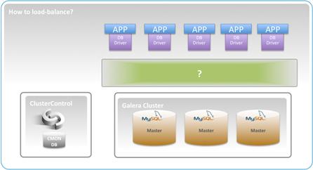 Database load balancer