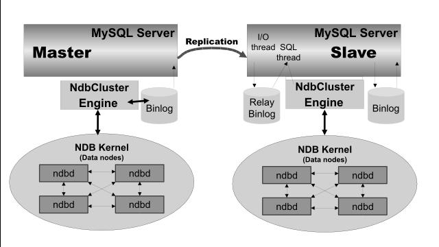 MySQL Cluster Manager