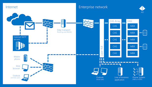 exchange server management