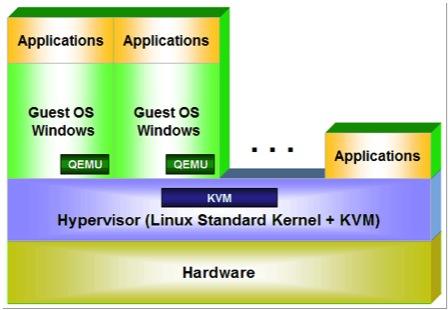 KVM server management